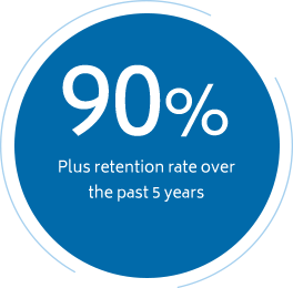 Client Retention Rate